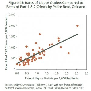 Liquor stores vs crime rate in Oakland, CA: (click to enlarge)
