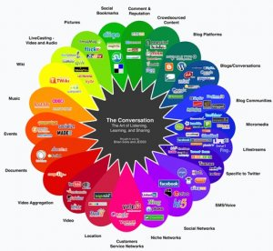 Chart of Social Media Channels